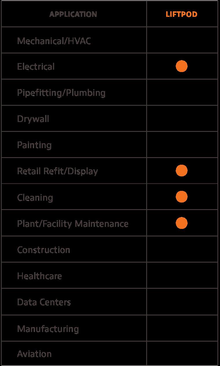 Low-Level Access Lifts LiftPod Series