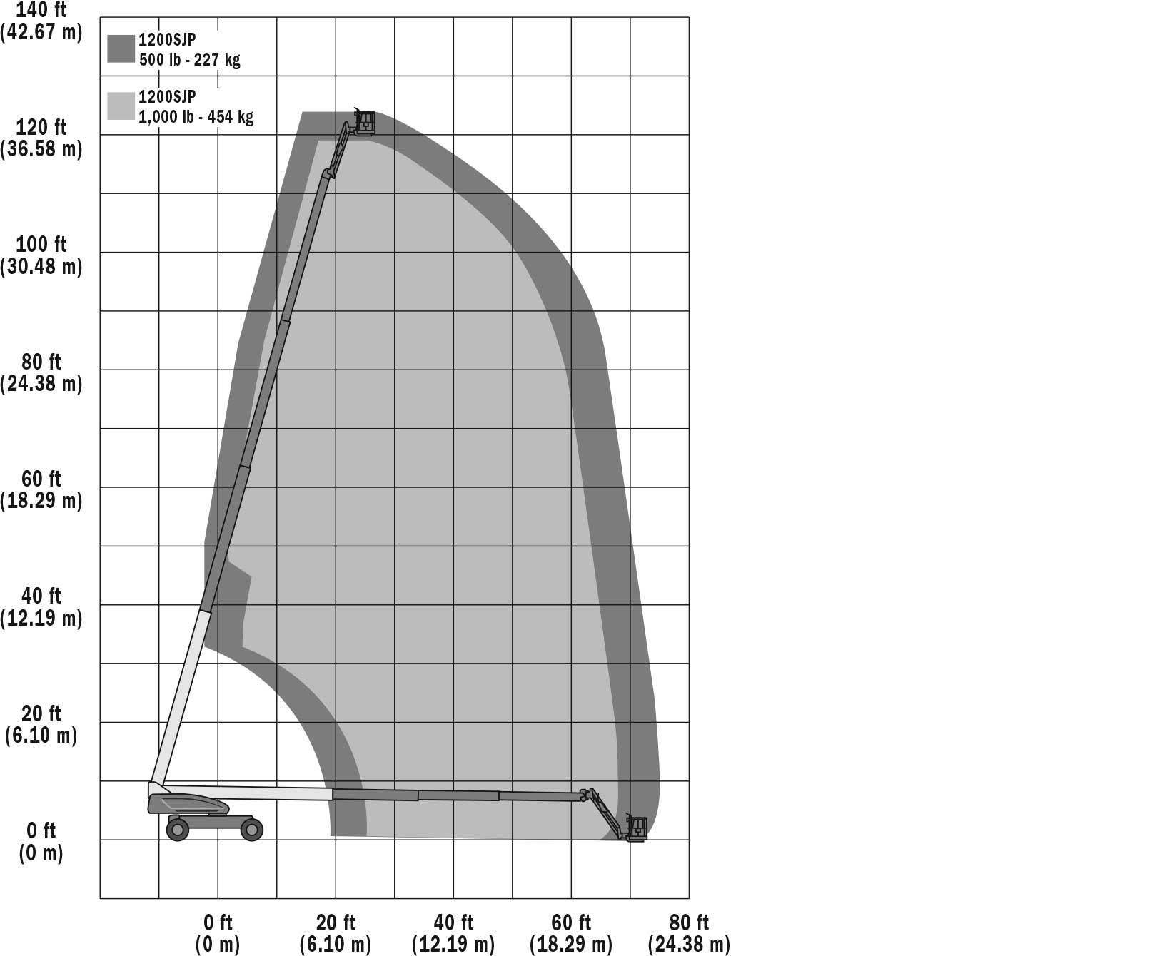 1200SJP Range Chart